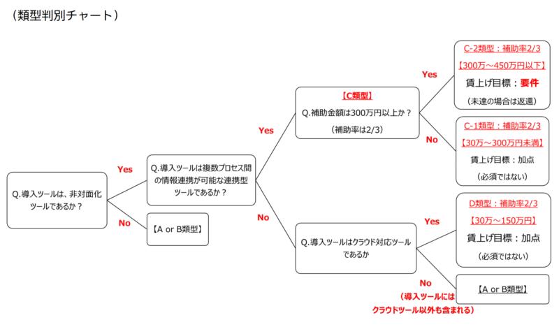 類型判別チャート